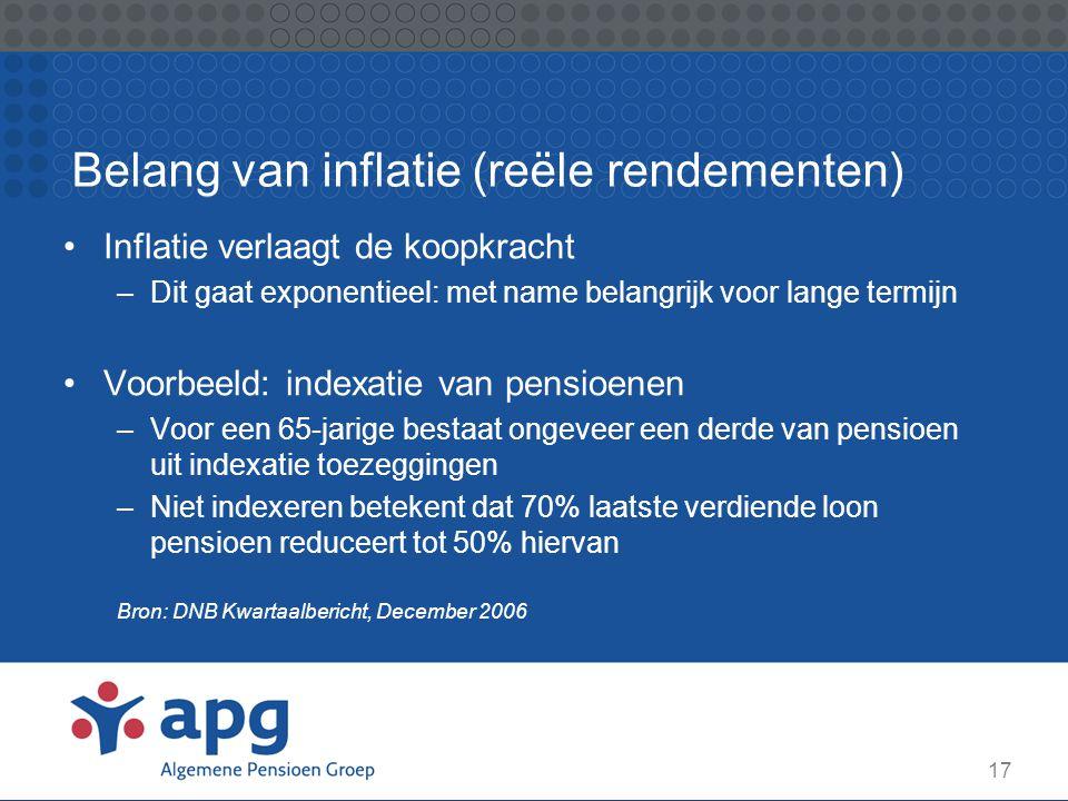 17 Belang van inflatie (reële rendementen) Inflatie verlaagt de koopkracht –Dit gaat exponentieel: met name belangrijk voor lange termijn Voorbeeld: i