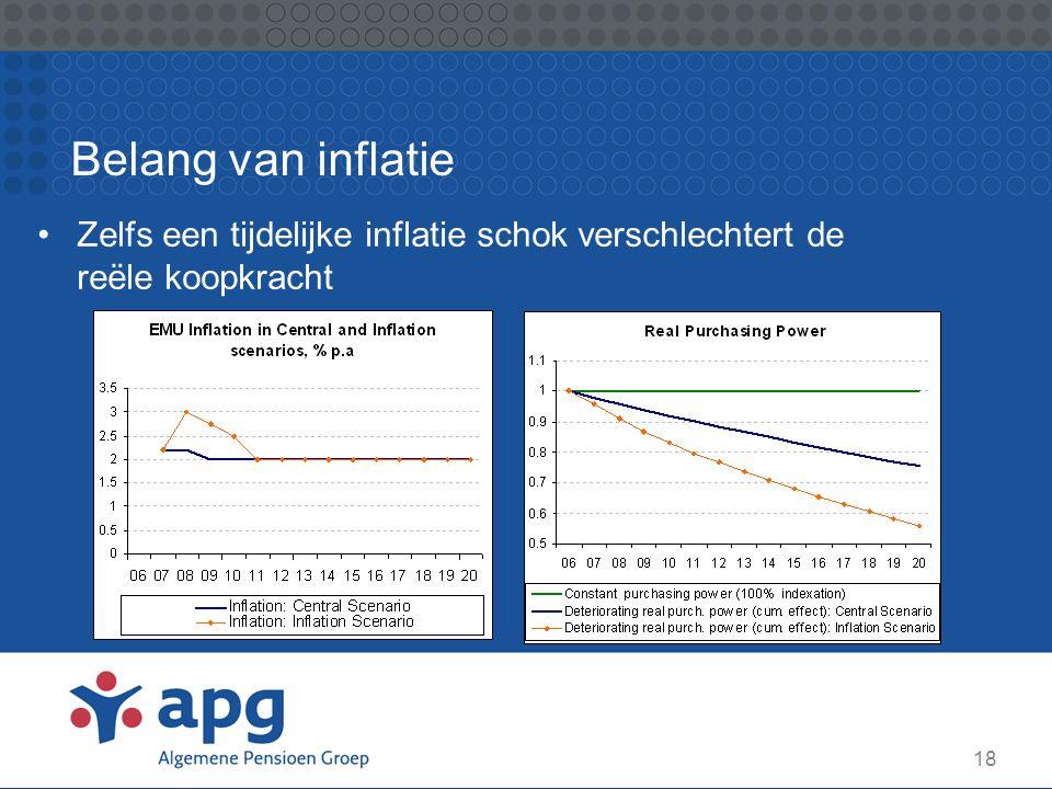 18 Belang van inflatie Zelfs een tijdelijke inflatie schok verschlechtert de reële koopkracht