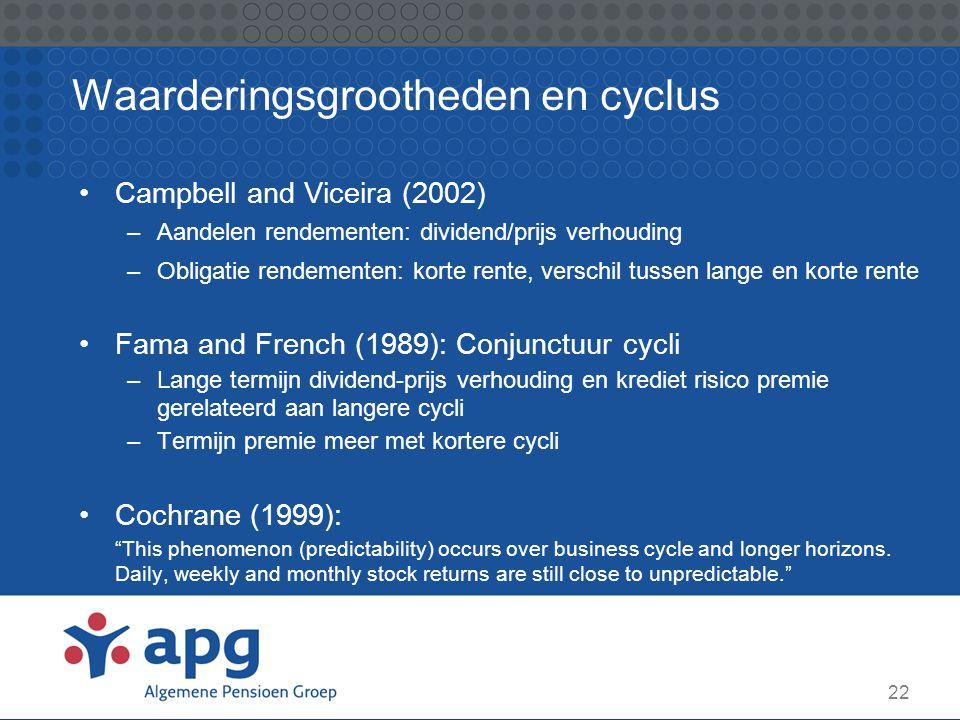 22 Waarderingsgrootheden en cyclus Campbell and Viceira (2002) –Aandelen rendementen: dividend/prijs verhouding –Obligatie rendementen: korte rente, v