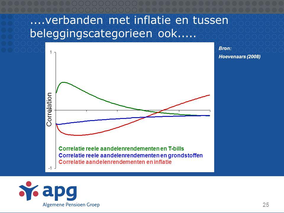 25....verbanden met inflatie en tussen beleggingscategorieen ook..... 10 Correlation Correlatie reele aandelenrendementen en T-bills Correlatie reele