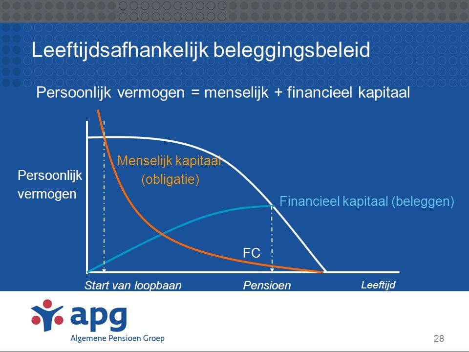 28 Leeftijdsafhankelijk beleggingsbeleid Menselijk kapitaal (obligatie) Persoonlijk vermogen Persoonlijk vermogen = menselijk + financieel kapitaal Le