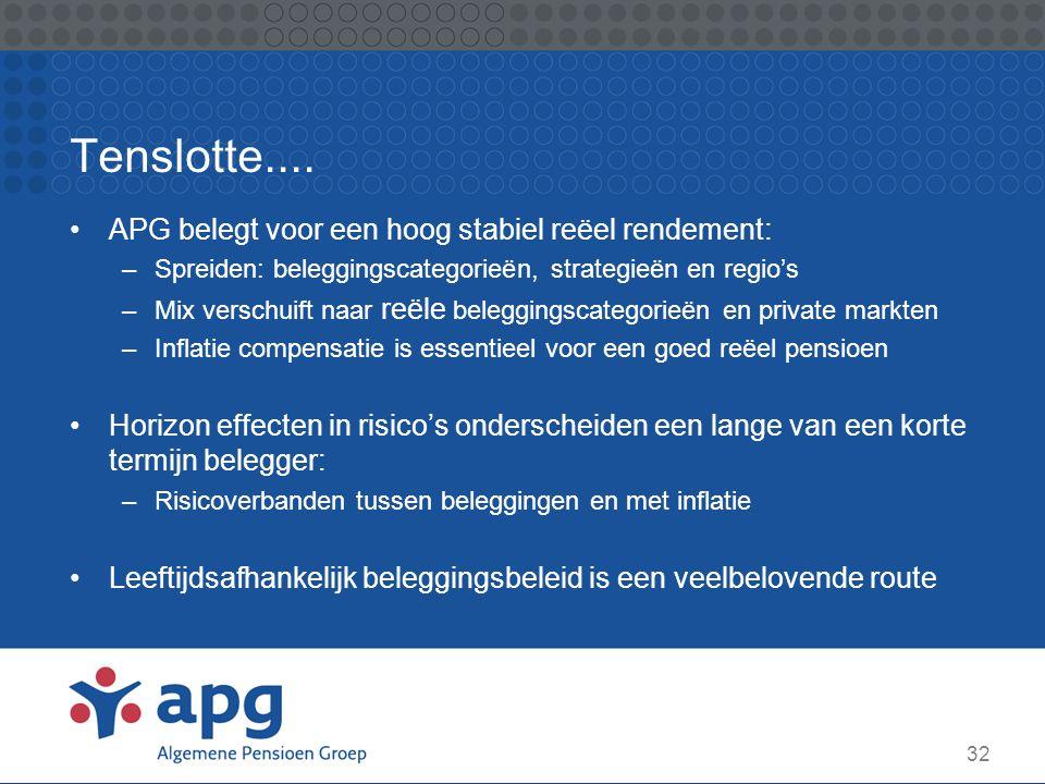 32 Tenslotte.... APG belegt voor een hoog stabiel reëel rendement: –Spreiden: beleggingscategorieën, strategieën en regio's –Mix verschuift naar reële