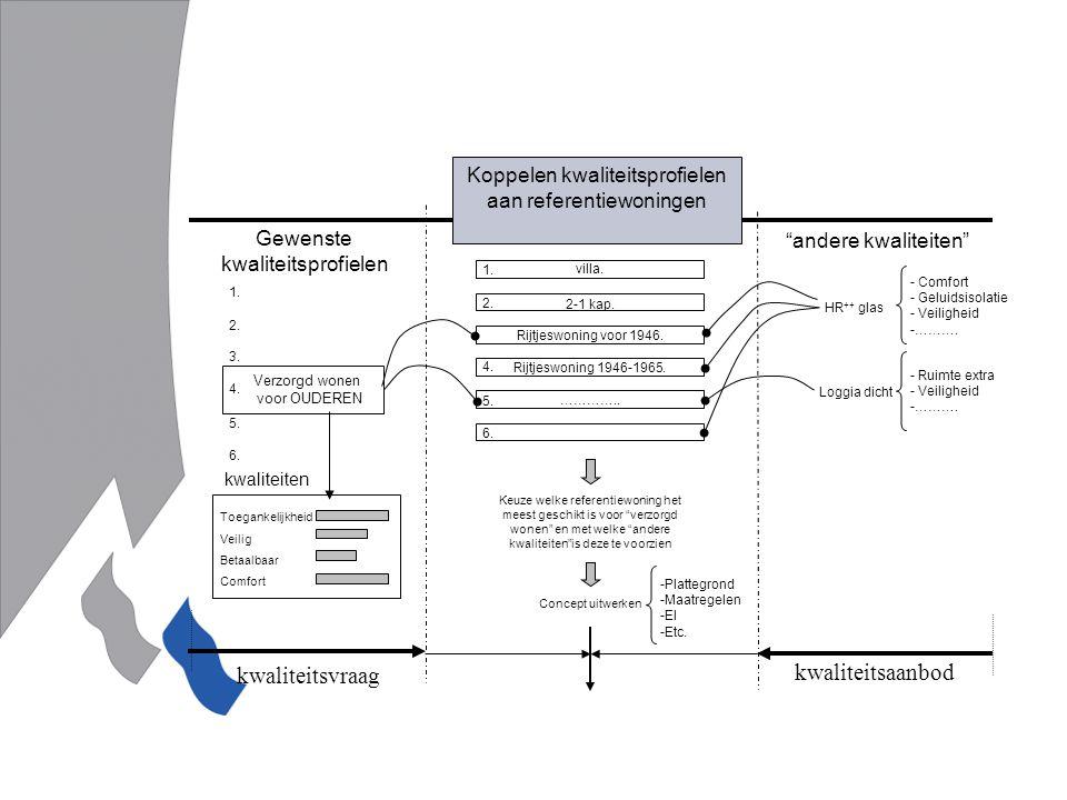 Koppelen kwaliteitsprofielen aan referentiewoningen kwaliteitsvraag kwaliteitsaanbod Keuze welke referentiewoning het meest geschikt is voor verzorgd wonen en met welke andere kwaliteiten is deze te voorzien Concept uitwerken -Plattegrond -Maatregelen -EI -Etc.