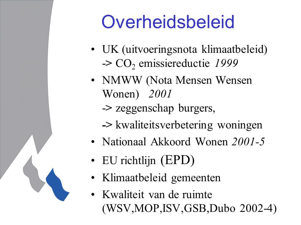 Overheidsbeleid UK (uitvoeringsnota klimaatbeleid) -> CO 2 emissiereductie 1999 NMWW (Nota Mensen Wensen Wonen) 2001 -> zeggenschap burgers, -> kwaliteitsverbetering woningen Nationaal Akkoord Wonen 2001-5 EU richtlijn (EPD) Klimaatbeleid gemeenten Kwaliteit van de ruimte (WSV,MOP,ISV,GSB,Dubo 2002-4)