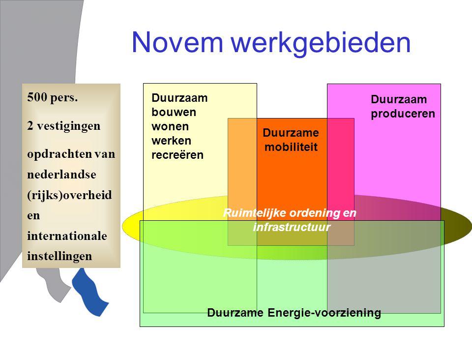 Duurzaam bouwen wonen werken recreëren Duurzame mobiliteit Duurzaam produceren Duurzame Energie-voorziening 500 pers.