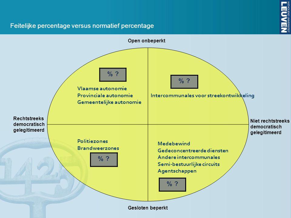 Open onbeperkt Gesloten beperkt Niet rechtstreeks democratisch gelegitimeerd Rechtstreeks democratisch gelegitimeerd Vlaamse autonomie Provinciale aut