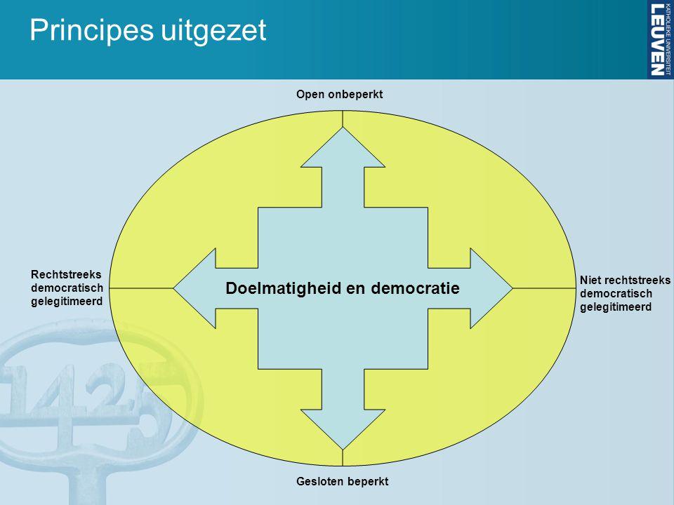 Open onbeperkt Gesloten beperkt Niet rechtstreeks democratisch gelegitimeerd Rechtstreeks democratisch gelegitimeerd Doelmatigheid en democratie Princ