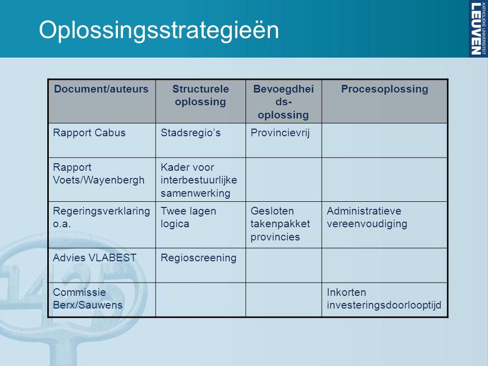 Oplossingsstrategieën Document/auteursStructurele oplossing Bevoegdhei ds- oplossing Procesoplossing Rapport CabusStadsregio'sProvincievrij Rapport Vo