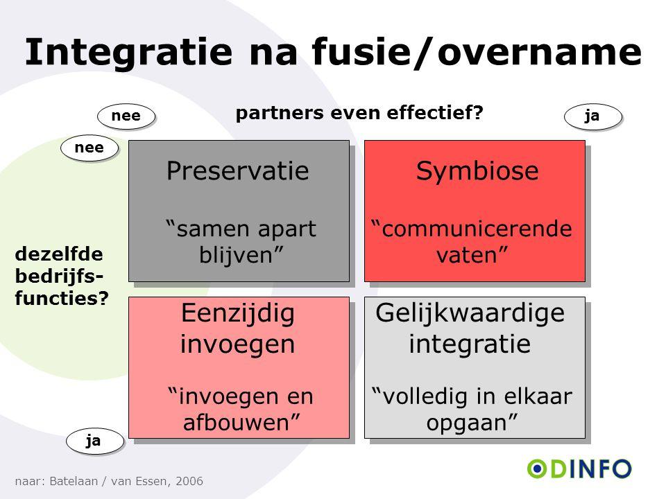 Integratie na fusie/overname naar: Batelaan / van Essen, 2006 nee ja partners even effectief? dezelfde bedrijfs- functies? PreservatieSymbiose Eenzijd