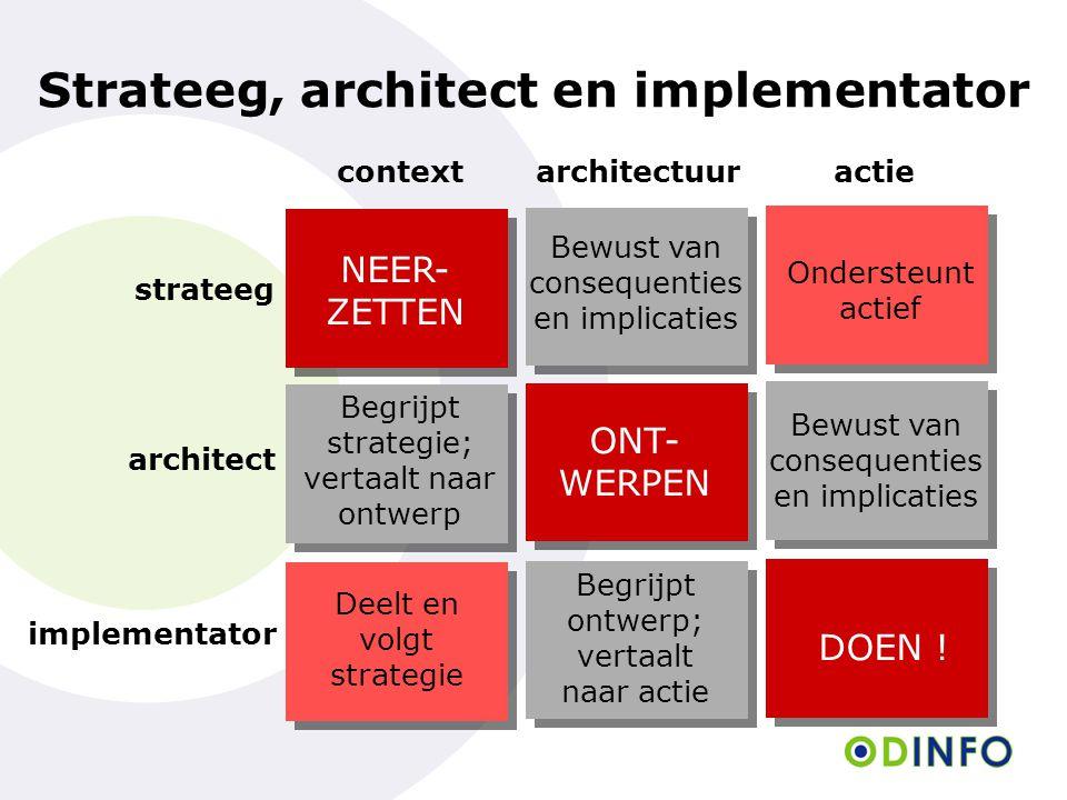 contextactie strateeg implementator NEER- ZETTEN Ondersteunt actief Deelt en volgt strategie DOEN ! Strateeg, architect en implementator architect Beg