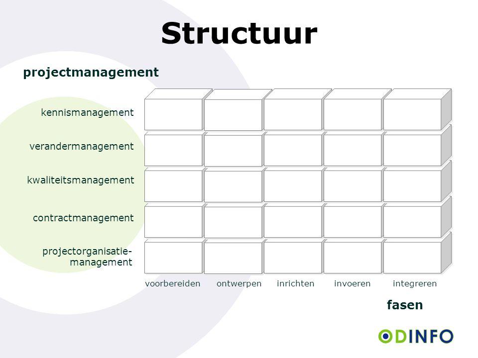 voorbereidenontwerpeninrichteninvoerenintegreren fasen projectmanagement projectorganisatie- management contractmanagement kwaliteitsmanagement verandermanagement kennismanagement Structuur