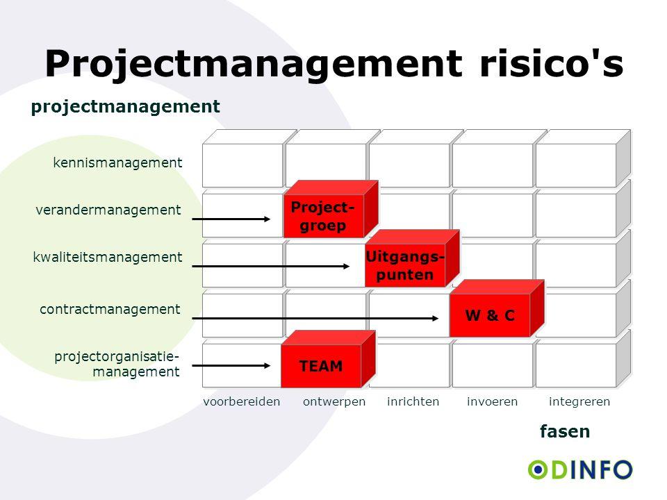 voorbereidenontwerpeninrichteninvoerenintegreren fasen Projectmanagement risico's projectmanagement projectorganisatie- management contractmanagement