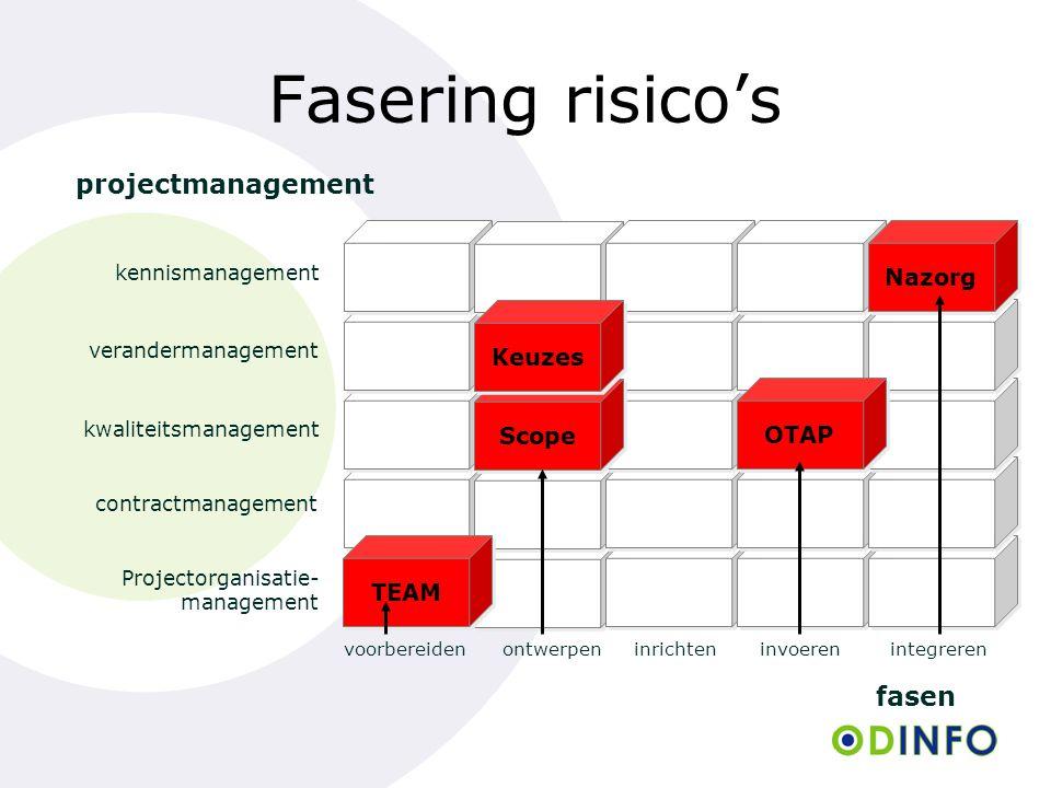 voorbereidenontwerpeninrichteninvoerenintegreren fasen Fasering risico's projectmanagement Projectorganisatie- management contractmanagement kwaliteitsmanagement verandermanagement kennismanagement TEAM Scope Keuzes OTAP Nazorg
