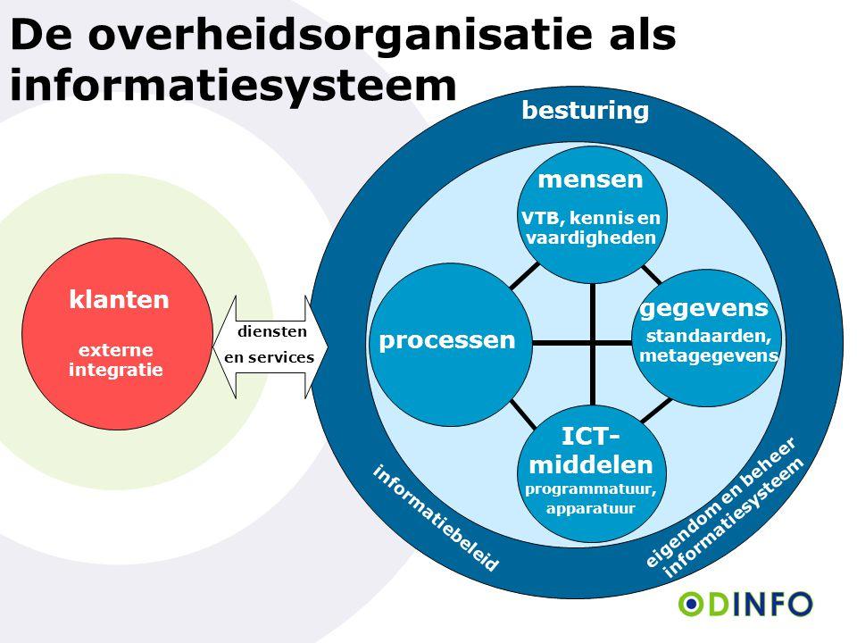 De overheidsorganisatie als informatiesysteem klanten besturing ICT- middelen mensen processen gegevens programmatuur, apparatuur VTB, kennis en vaard