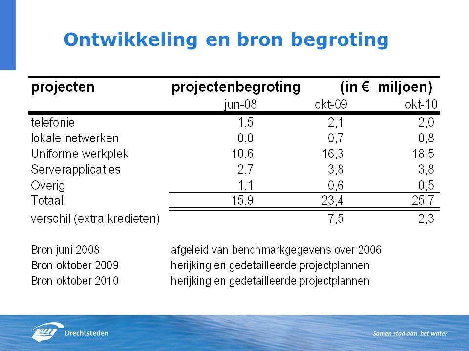 Ontwikkeling en bron begroting