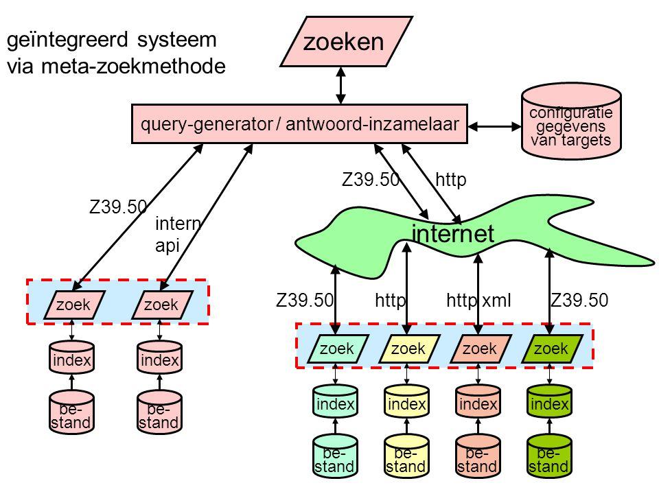 internet zoeken geïntegreerd systeem via meta-zoekmethode index be- stand zoek query-generator / antwoord-inzamelaar index be- stand zoek index be- stand zoek index be- stand zoek index be- stand zoek index be- stand zoek Z39.50 intern api httphttp xml Z39.50http configuratie gegevens van targets