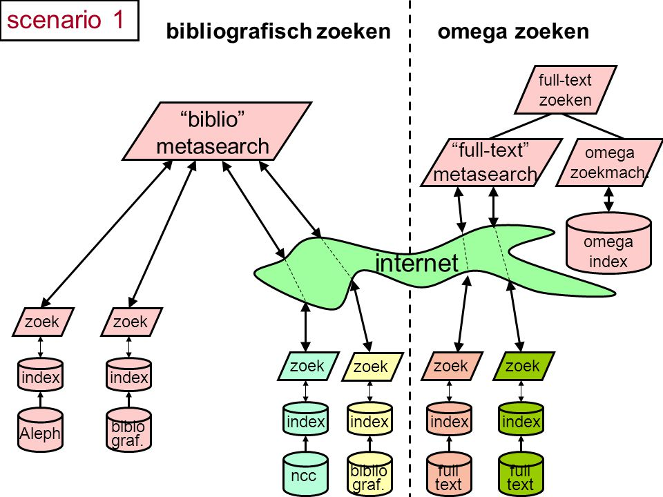 internet biblio metasearch scenario 1 index Aleph zoek index biblo graf.