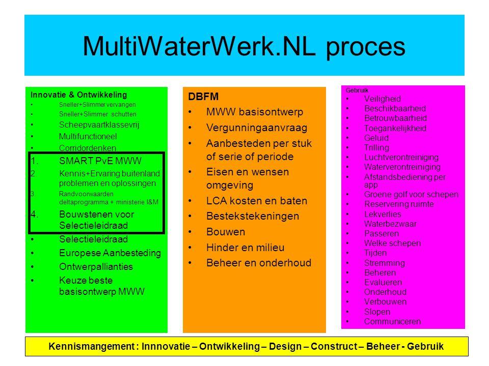 MultiWaterWerk.NL proces Gebruik Veiligheid Beschikbaarheid Betrouwbaarheid Toegankelijkheid Geluid Trilling Luchtverontreiniging Waterverontreiniging