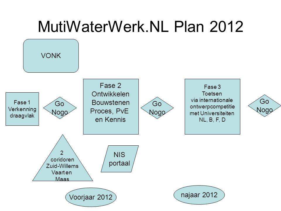 MutiWaterWerk.NL Plan 2012 Go Nogo Fase 1 Verkenning draagvlak Fase 2 Ontwikkelen Bouwstenen Proces, PvE en Kennis Go Nogo Fase 3 Toetsen via internat