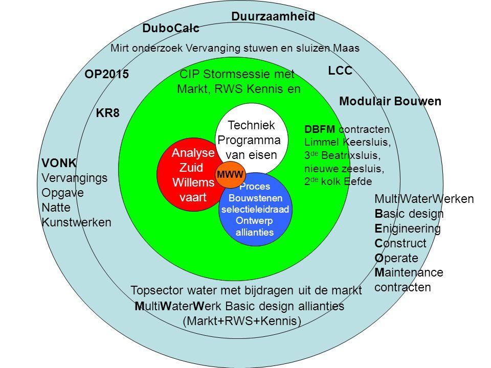 Analyse Zuid Willems vaart Techniek Programma van eisen Proces Bouwstenen selectieleidraad Ontwerp allianties CIP Stormsessie met Markt, RWS Kennis en