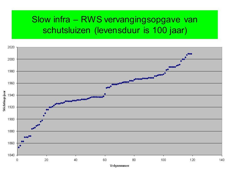 Slow infra – RWS vervangingsopgave van schutsluizen (levensduur is 100 jaar)