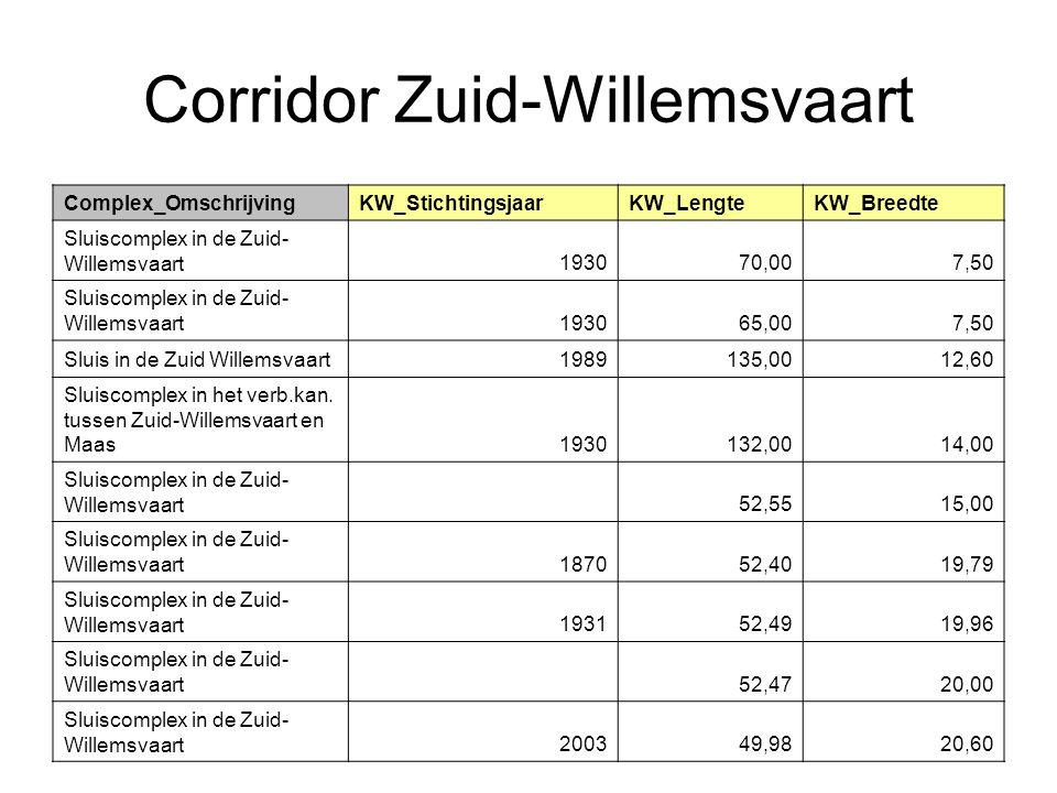 Corridor Zuid-Willemsvaart Complex_OmschrijvingKW_StichtingsjaarKW_LengteKW_Breedte Sluiscomplex in de Zuid- Willemsvaart193070,007,50 Sluiscomplex in