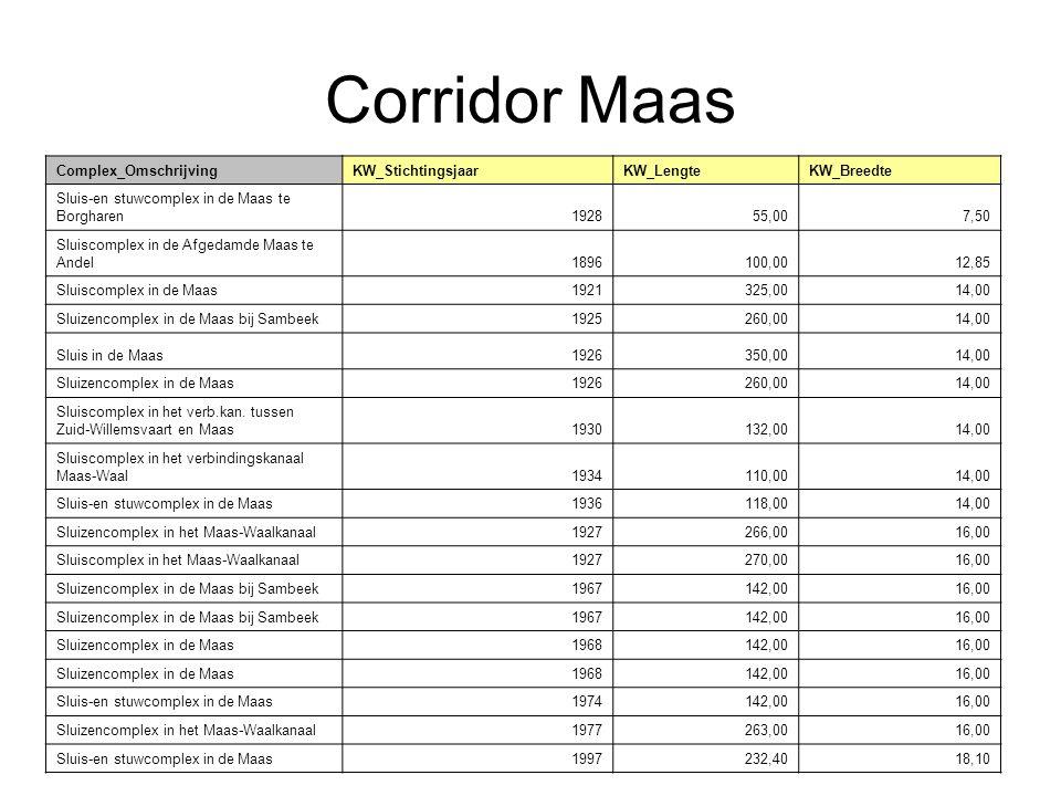 Corridor Maas Complex_OmschrijvingKW_StichtingsjaarKW_LengteKW_Breedte Sluis-en stuwcomplex in de Maas te Borgharen192855,007,50 Sluiscomplex in de Af