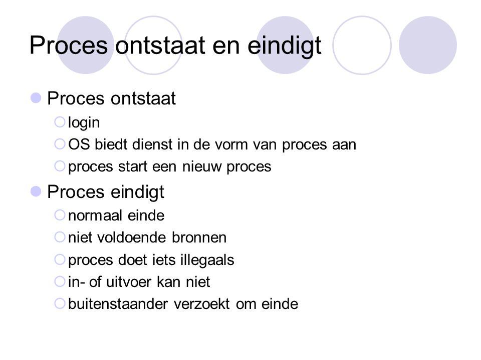 Proces ontstaat en eindigt Proces ontstaat  login  OS biedt dienst in de vorm van proces aan  proces start een nieuw proces Proces eindigt  normaal einde  niet voldoende bronnen  proces doet iets illegaals  in- of uitvoer kan niet  buitenstaander verzoekt om einde