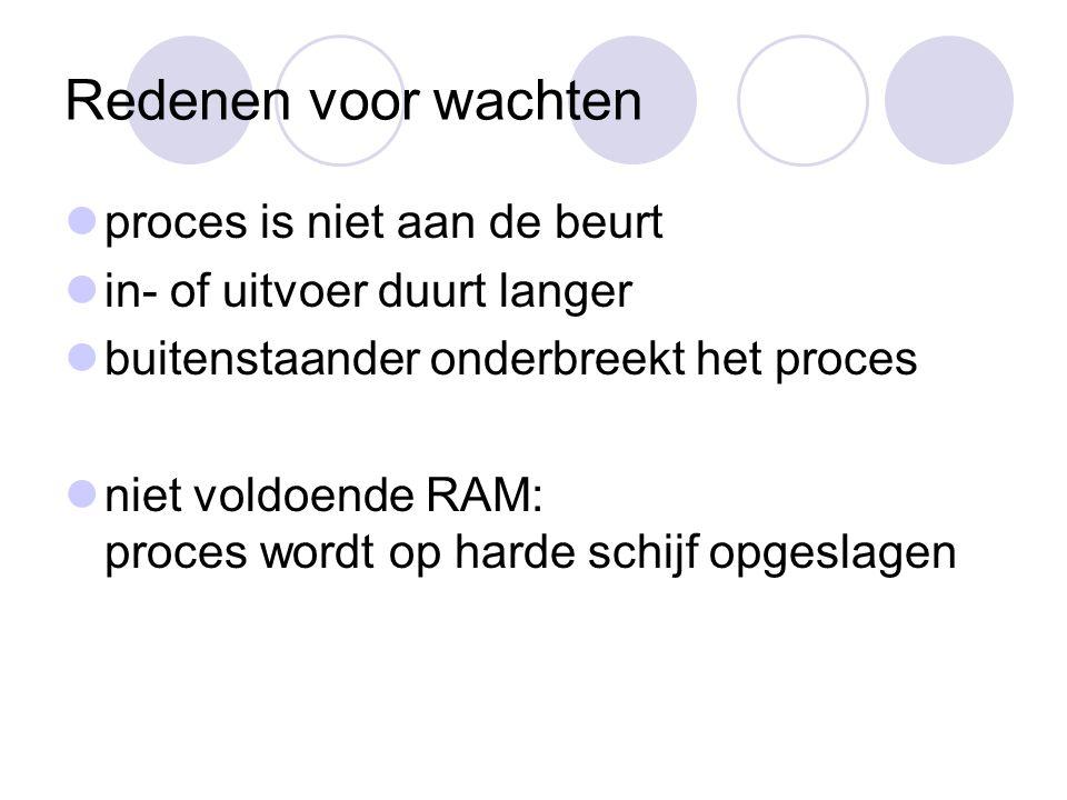 Redenen voor wachten proces is niet aan de beurt in- of uitvoer duurt langer buitenstaander onderbreekt het proces niet voldoende RAM: proces wordt op harde schijf opgeslagen