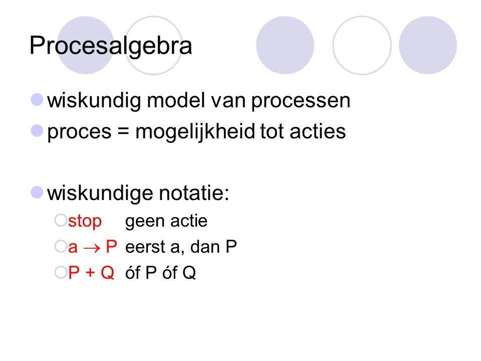 Procesalgebra wiskundig model van processen proces = mogelijkheid tot acties wiskundige notatie:  stopgeen actie  a  Peerst a, dan P  P + Qóf P óf Q