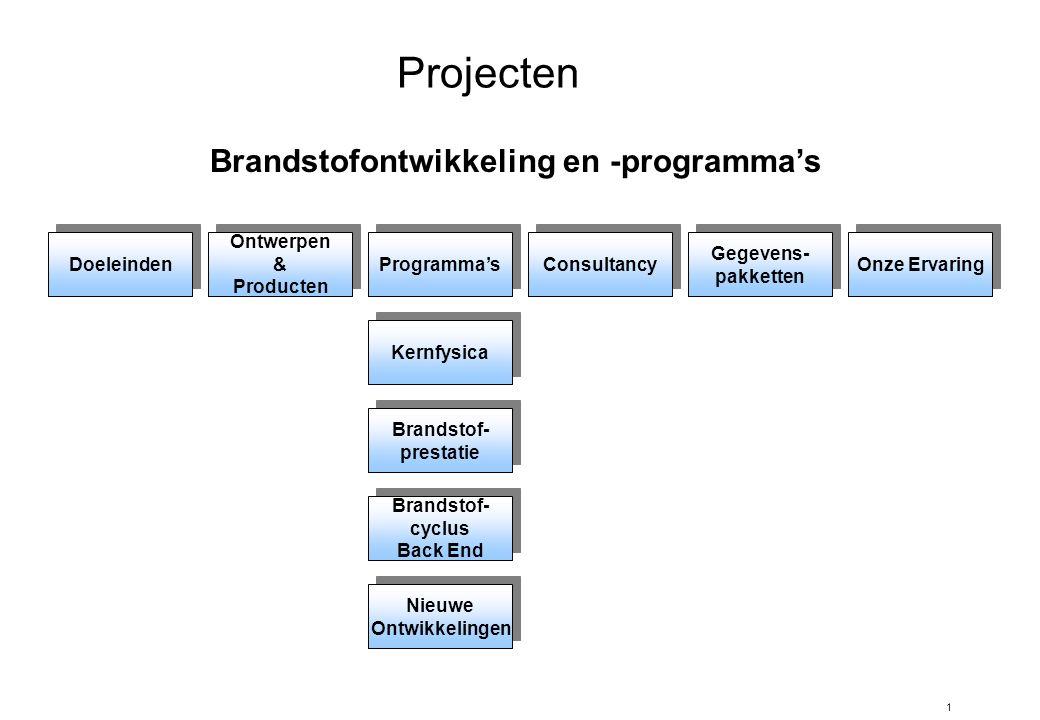 1 Projecten Doeleinden Ontwerpen & Producten Ontwerpen & Producten Programma's Consultancy Gegevens- pakketten Gegevens- pakketten Onze Ervaring Kernfysica Brandstof- prestatie Brandstof- prestatie Brandstof- cyclus Back End Brandstof- cyclus Back End Nieuwe Ontwikkelingen Nieuwe Ontwikkelingen Brandstofontwikkeling en -programma's