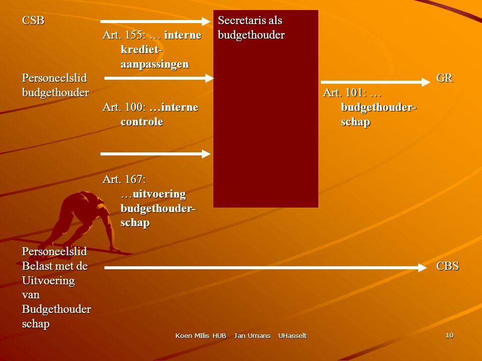Koen MIlis HUB Jan Umans UHasselt 10 CSBPersoneelslidbudgethouderPersoneelslid Belast met de UitvoeringvanBudgethouderschap Art. 155: … interne kredie