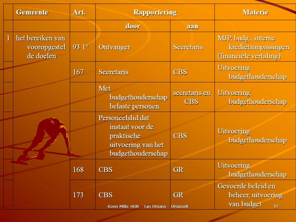 Koen MIlis HUB Jan Umans UHasselt 12 GemeenteArt.RapporteringMaterie dooraan 1 het bereiken van vooropgestel de doelen 93 1° OntvangerSecretaris MJP,