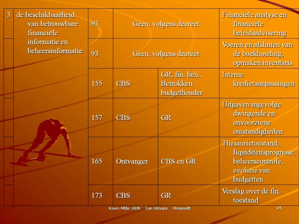 Koen MIlis HUB Jan Umans UHasselt 14 3 de beschikbaarheid van betrouwbare financiële informatie en beheersinformatie 93 Geen, volgens decreet Financië