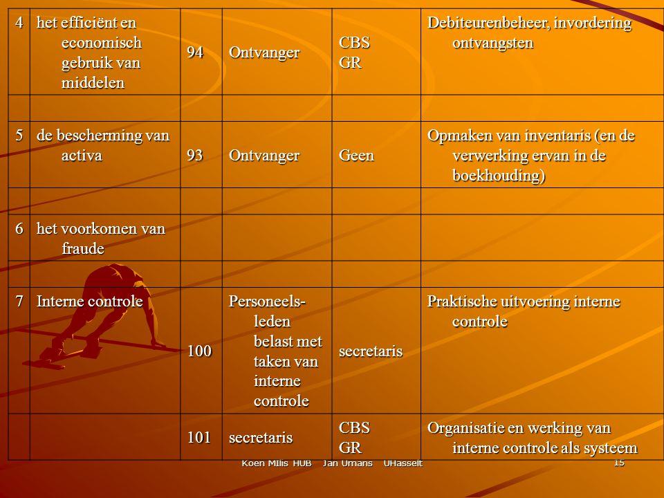 Koen MIlis HUB Jan Umans UHasselt 15 4 het efficiënt en economisch gebruik van middelen 94OntvangerCBSGR Debiteurenbeheer, invordering ontvangsten 5 d