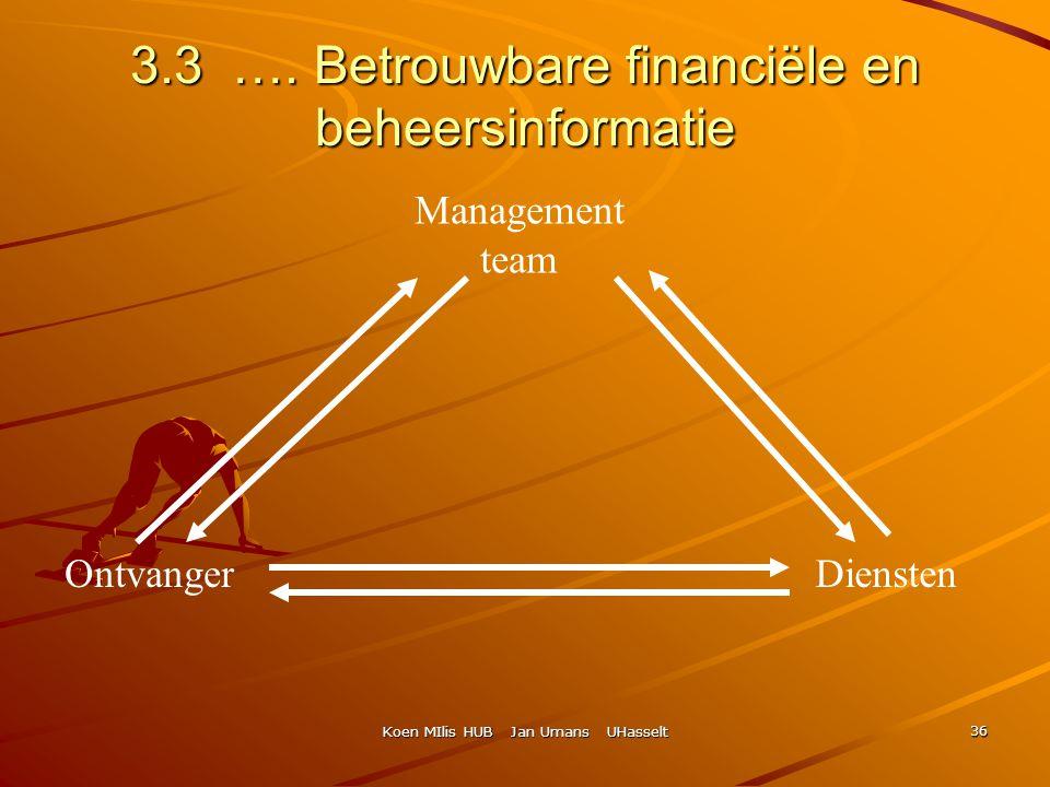 Koen MIlis HUB Jan Umans UHasselt 36 3.3 …. Betrouwbare financiële en beheersinformatie Management team OntvangerDiensten