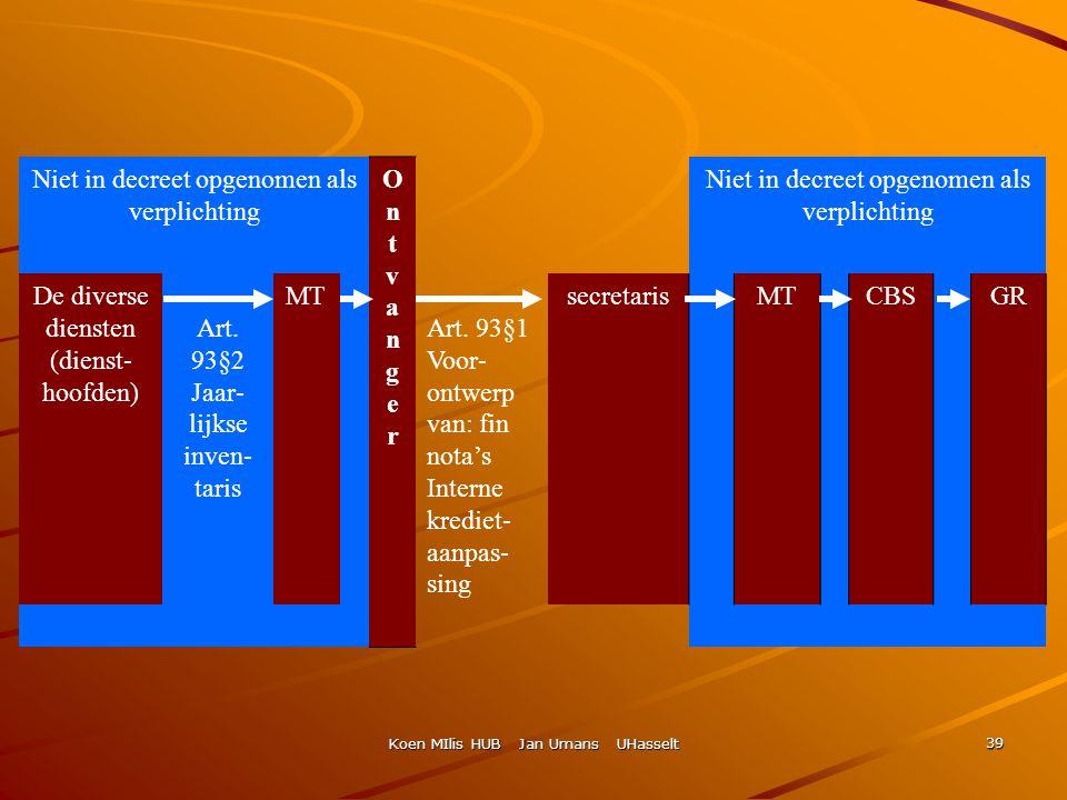 Koen MIlis HUB Jan Umans UHasselt 39 Niet in decreet opgenomen als verplichting OntvangerOntvanger De diverse diensten (dienst- hoofden) Art. 93§2 Jaa