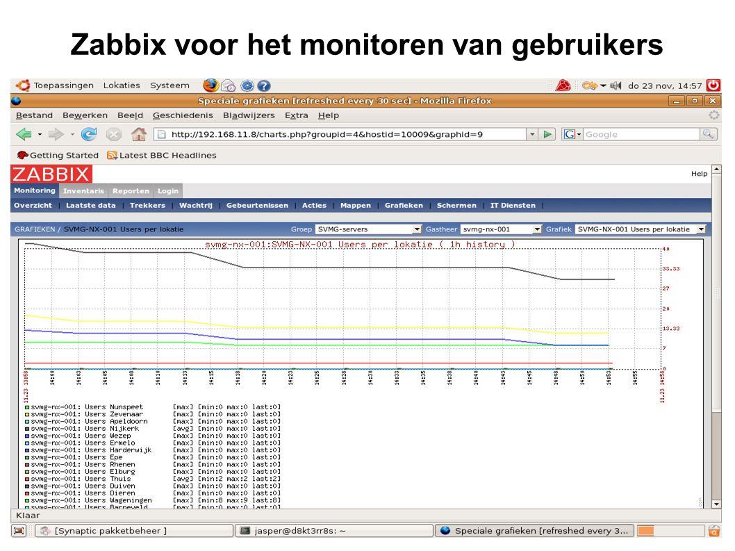 Zabbix voor het monitoren van gebruikers