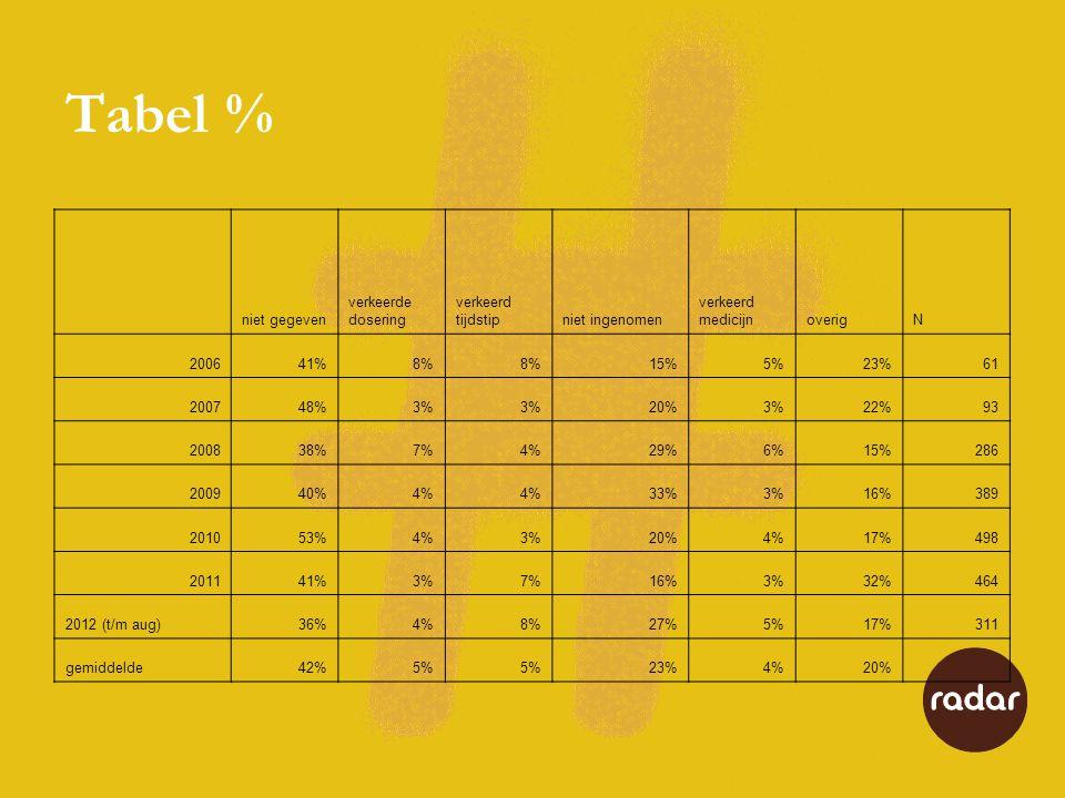 Tabel % niet gegeven verkeerde dosering verkeerd tijdstipniet ingenomen verkeerd medicijnoverigN 200641%8% 15%5%23%61 200748%3% 20%3%22%93 200838%7%4%