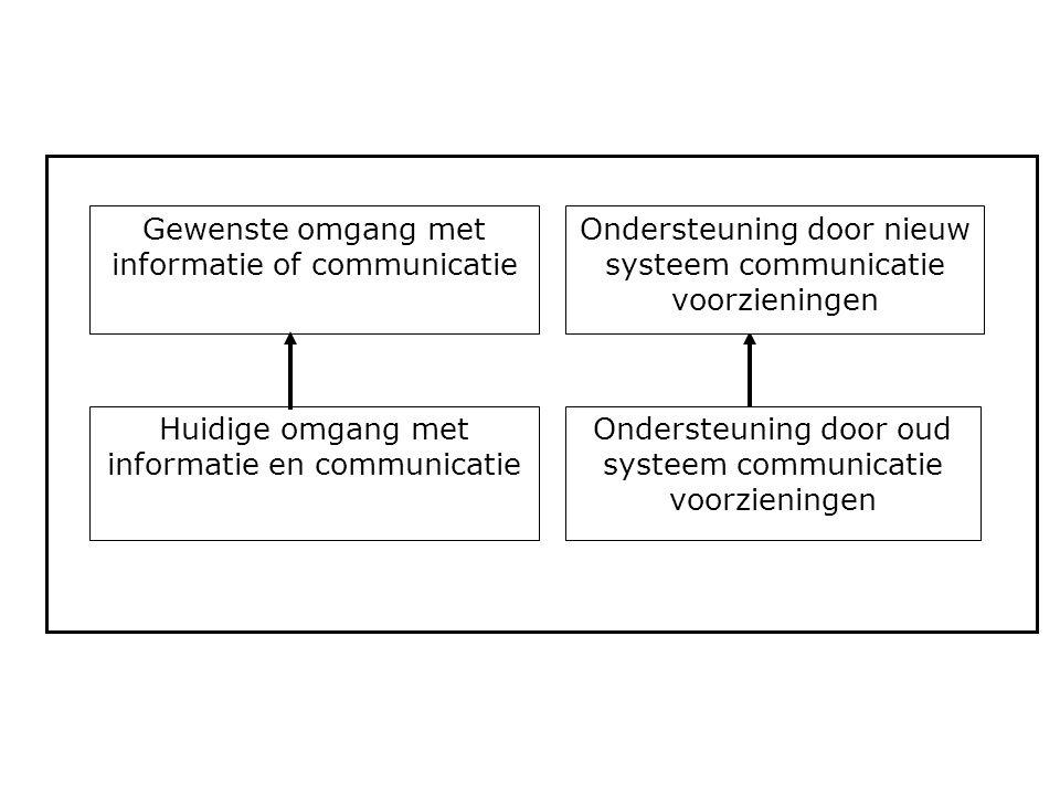Gewenste omgang met informatie of communicatie Huidige omgang met informatie en communicatie Ondersteuning door oud systeem communicatie voorzieningen