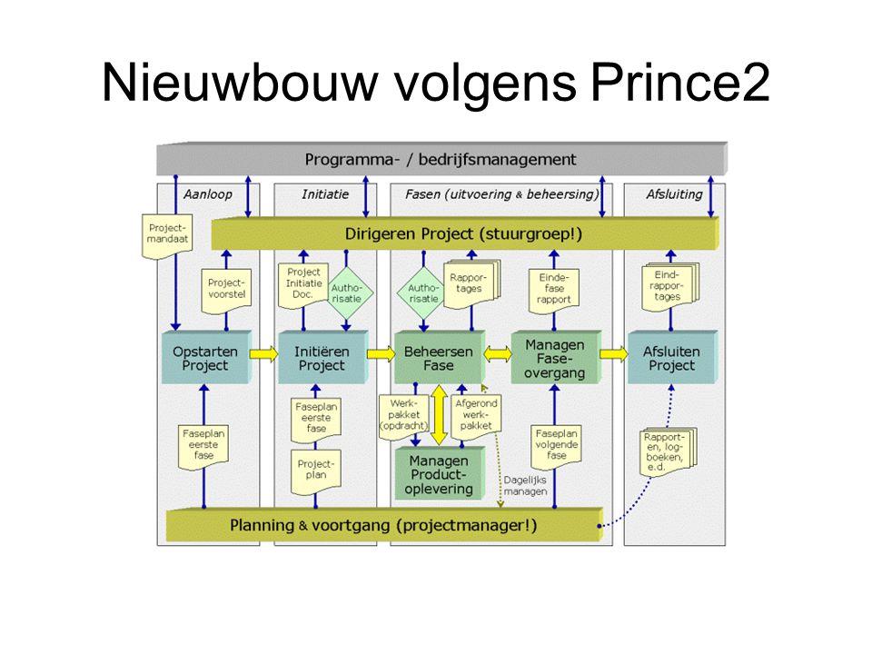 Nieuwbouw volgens Prince2
