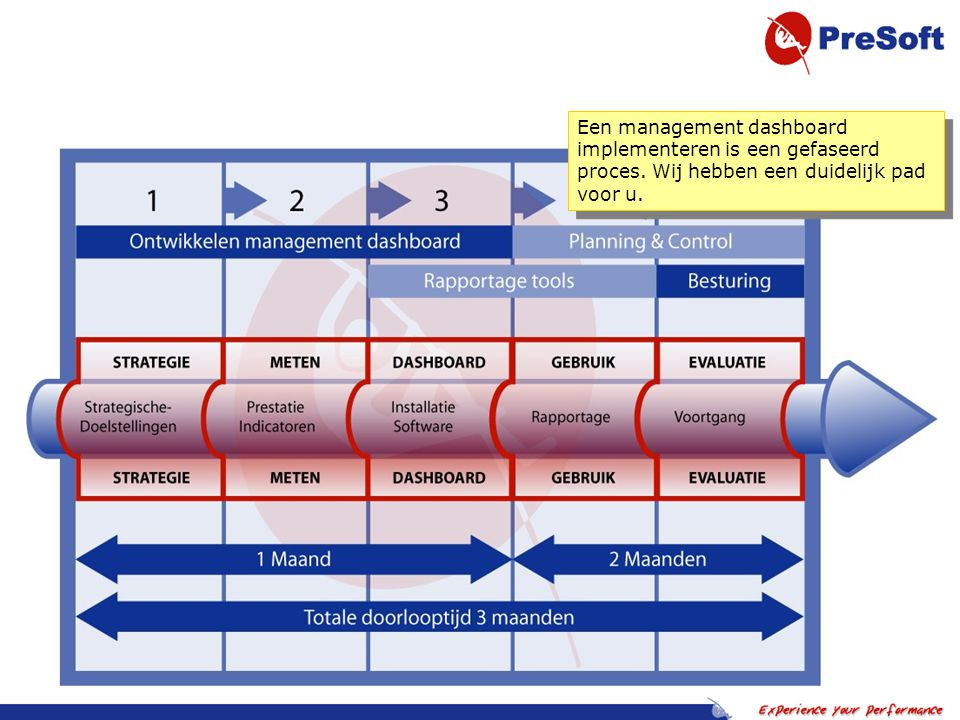 Een management dashboard implementeren is een gefaseerd proces.