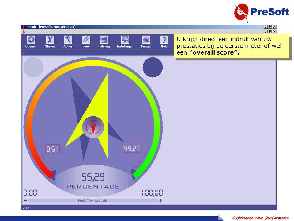 Een cockpit presentatie van uw organisatie, in alle vormen denkbaar (INK/BSC/ISO/etc.)