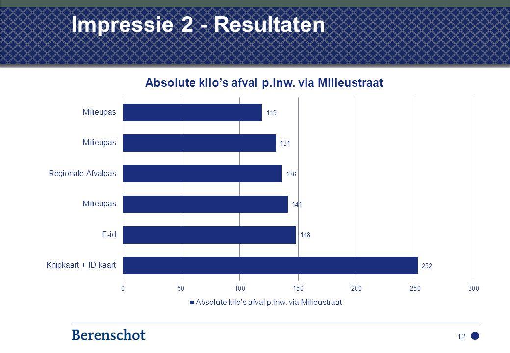 Impressie 2 - Resultaten 12