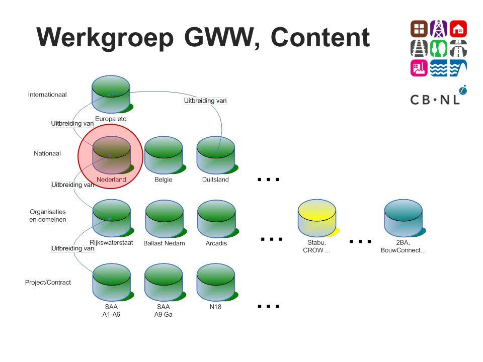 Werkgroep GWW, Content
