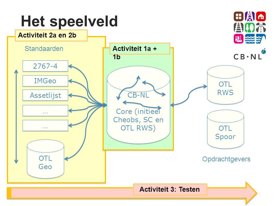 Activiteit 2a en 2b Het speelveld CB-NL Core (initieel Cheobs, SC en OTL RWS) CB-NL Core (initieel Cheobs, SC en OTL RWS) Standaarden Opdrachtgevers 2