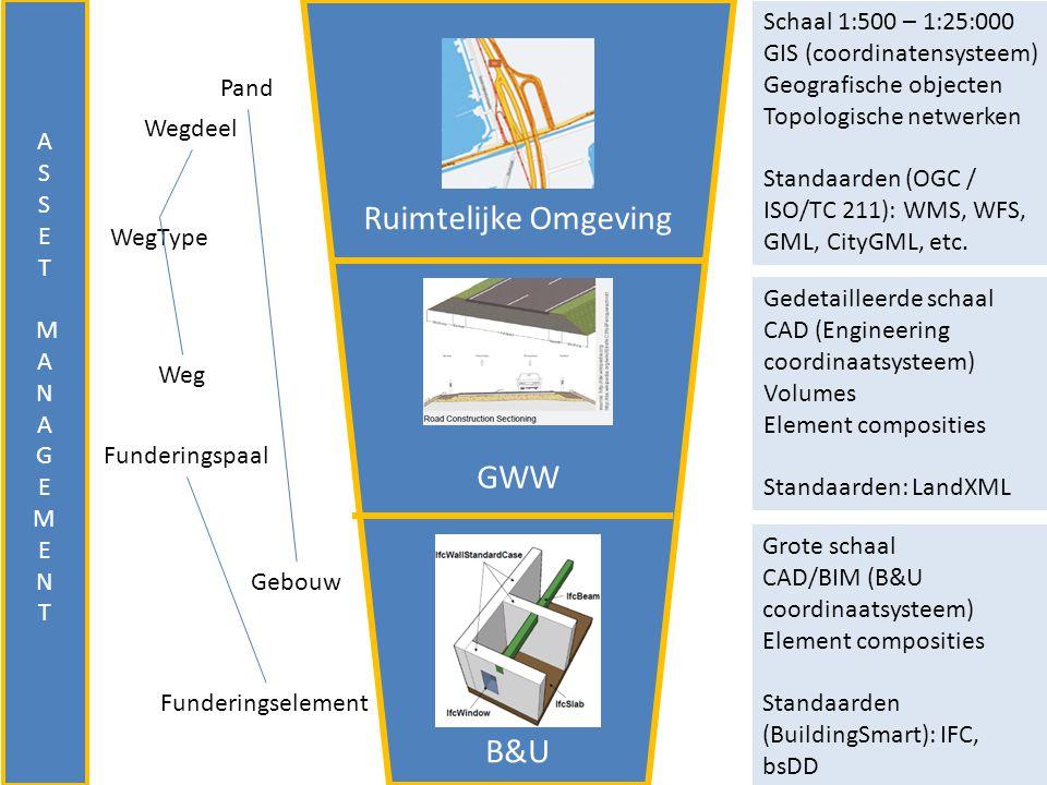 Ruimtelijke Omgeving GWW B&U Schaal 1:500 – 1:25:000 GIS (coordinatensysteem) Geografische objecten Topologische netwerken Standaarden (OGC / ISO/TC 2
