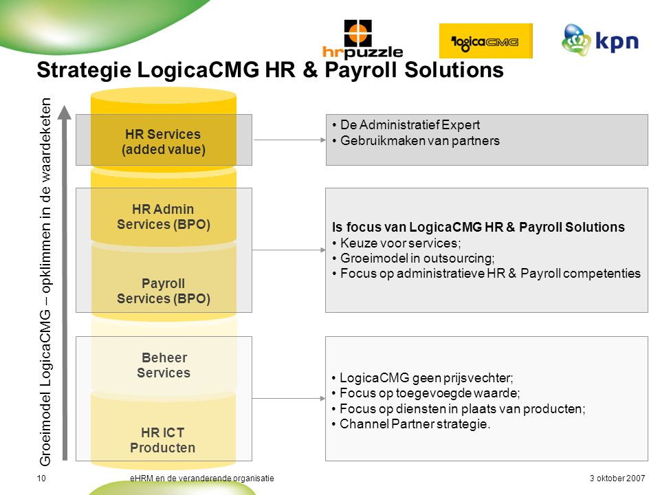3 oktober 2007eHRM en de veranderende organisatie10 Strategie LogicaCMG HR & Payroll Solutions HR ICT Producten Beheer Services Payroll Services (BPO) Groeimodel LogicaCMG – opklimmen in de waardeketen HR Admin Services (BPO) HR Services (added value) Is focus van LogicaCMG HR & Payroll Solutions Keuze voor services; Groeimodel in outsourcing; Focus op administratieve HR & Payroll competenties De Administratief Expert Gebruikmaken van partners LogicaCMG geen prijsvechter; Focus op toegevoegde waarde; Focus op diensten in plaats van producten; Channel Partner strategie.