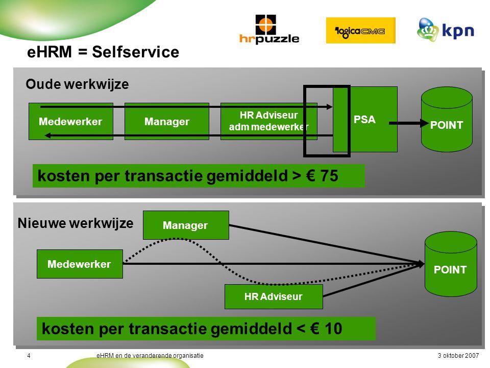 3 oktober 2007eHRM en de veranderende organisatie4 Medewerker POINT Manager HR Adviseur Nieuwe werkwijze kosten per transactie gemiddeld < € 10 Medewe