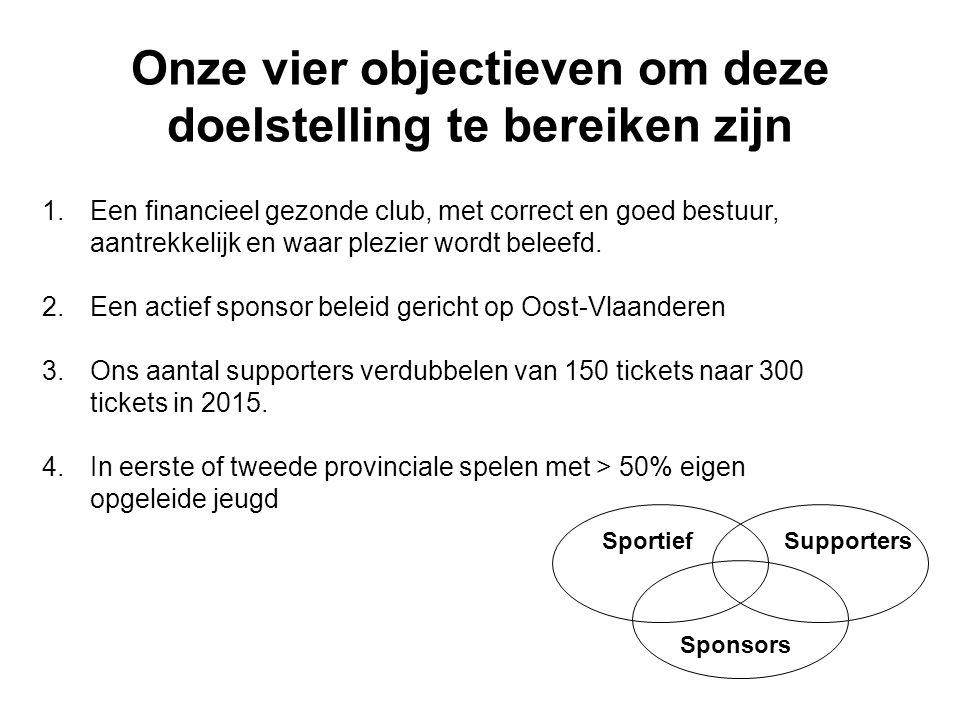 Onze vier objectieven om deze doelstelling te bereiken zijn SportiefSupporters Sponsors 1.Een financieel gezonde club, met correct en goed bestuur, aa